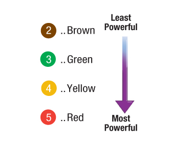 Power Level Color-Coded Guide