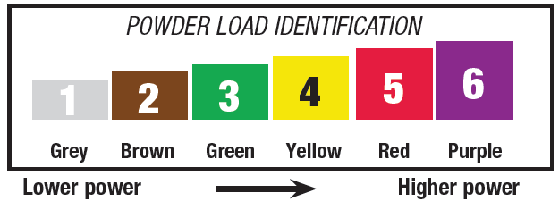 Powder Load Identification